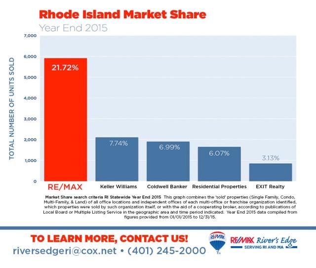 1. Rhode Island Market Share Year End 2015
