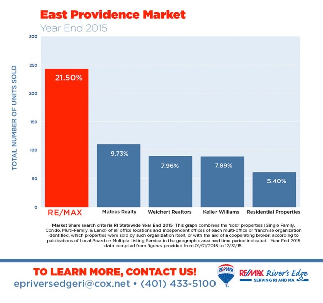 2. East Providence Market Share Year End 2015