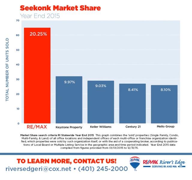 3. Seekonk Market Share Year End 2015